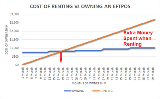 Renting vs Owning your EFTPOS