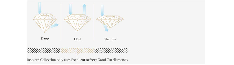 what diamond cut should I choose for my diamond engagement ring